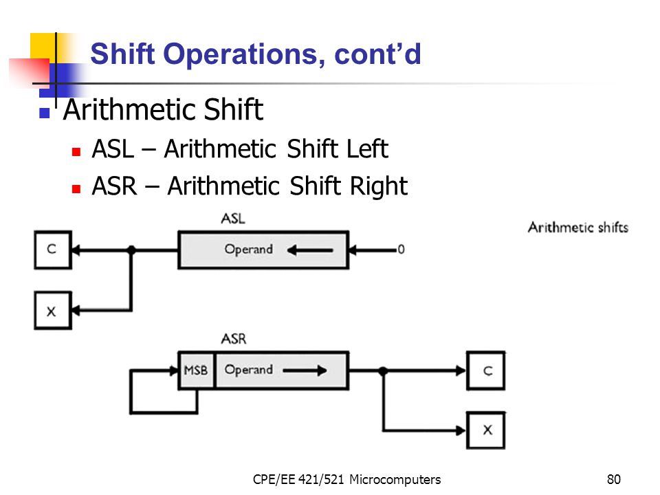 CPE/EE 421/521 Microcomputers80 Shift Operations, cont'd Arithmetic Shift ASL – Arithmetic Shift Left ASR – Arithmetic Shift Right