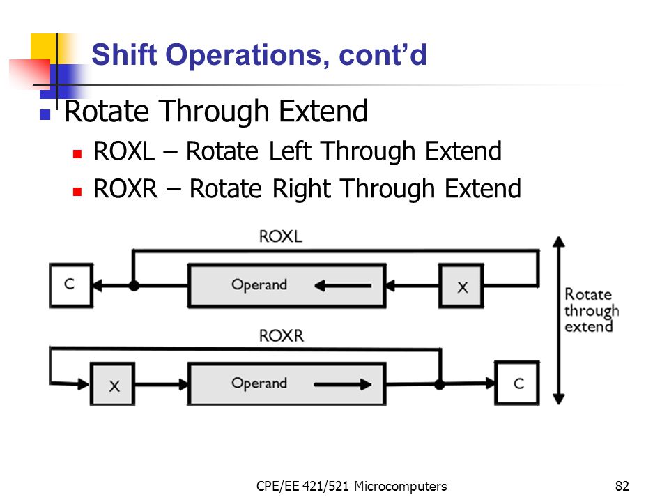 CPE/EE 421/521 Microcomputers82 Shift Operations, cont'd Rotate Through Extend ROXL – Rotate Left Through Extend ROXR – Rotate Right Through Extend