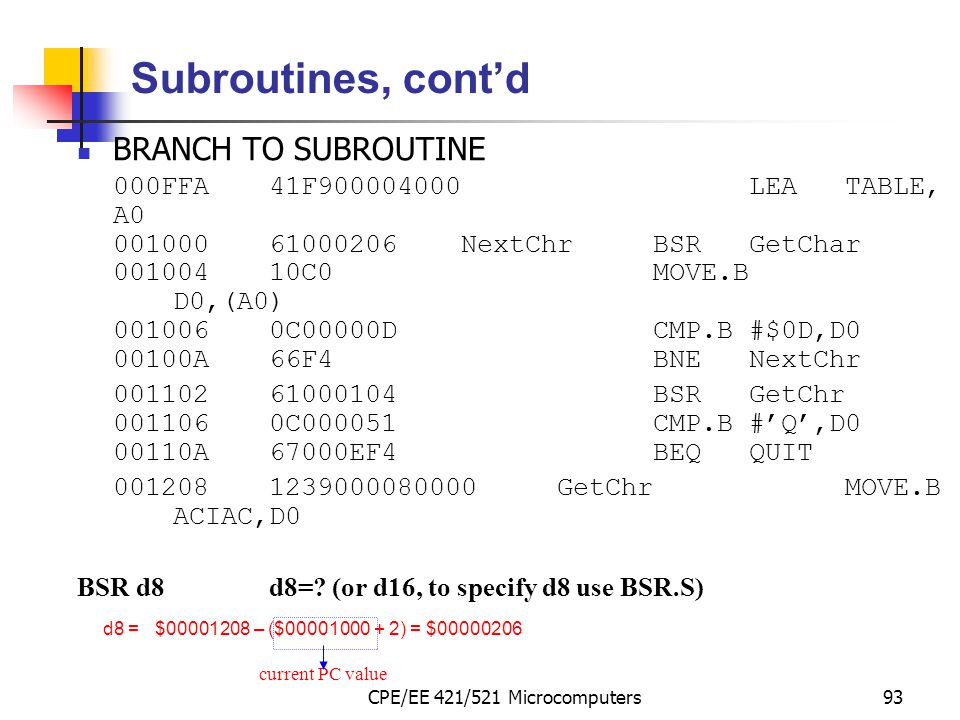CPE/EE 421/521 Microcomputers93 Subroutines, cont'd BRANCH TO SUBROUTINE 000FFA41F900004000LEATABLE, A0 00100061000206NextChrBSRGetChar 00100410C0MOVE