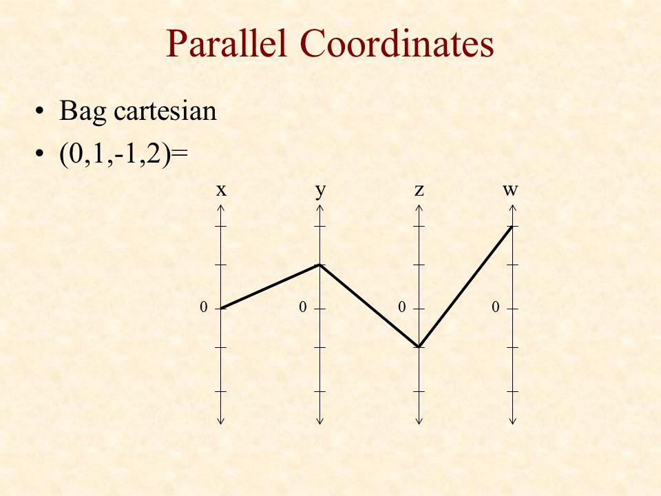 Parallel Coordinates Bag cartesian (0,1,-1,2)= 0 x 0 y 0 z 0 w