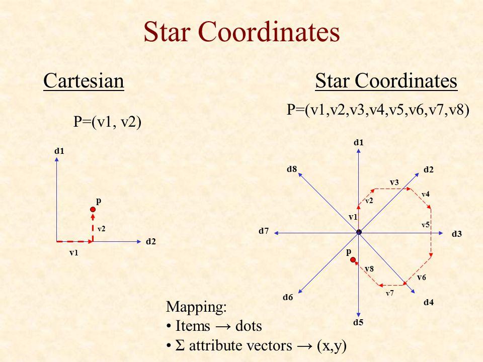 Star Coordinates CartesianStar Coordinates d1 d2 d5 d6 d8 v1v1 v2 v3v3 v4 v5 v6v6 v7 v8v8 p d7 d3 d4 P=(v1,v2,v3,v4,v5,v6,v7,v8) P=(v1, v2) v1v1 v2 d1