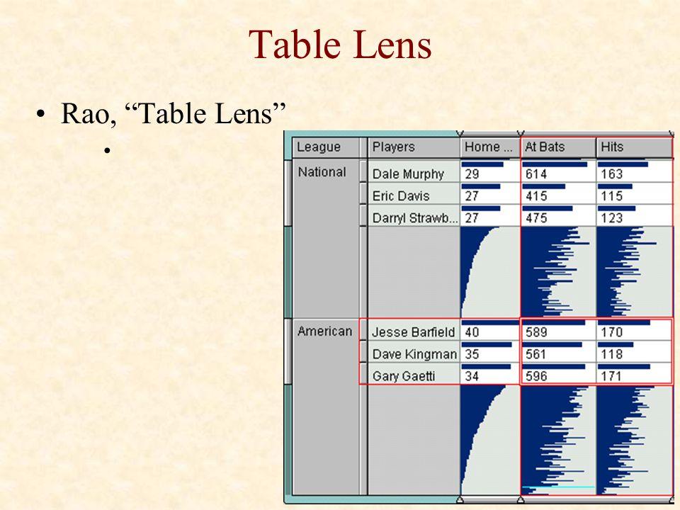 "Table Lens Rao, ""Table Lens"""