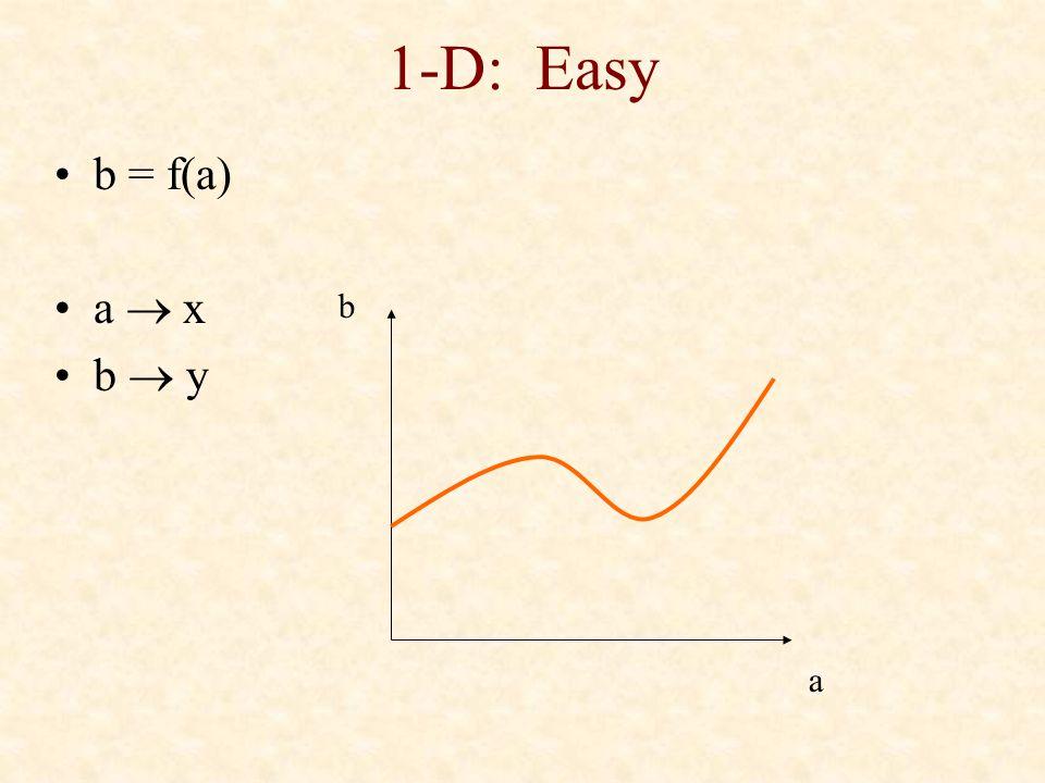 1-D: Easy b = f(a) a  x b  y a b