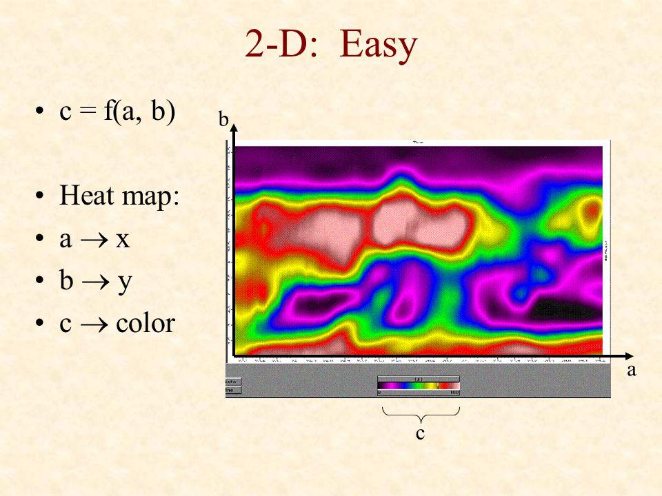 2-D: Easy c = f(a, b) Heat map: a  x b  y c  color b a c