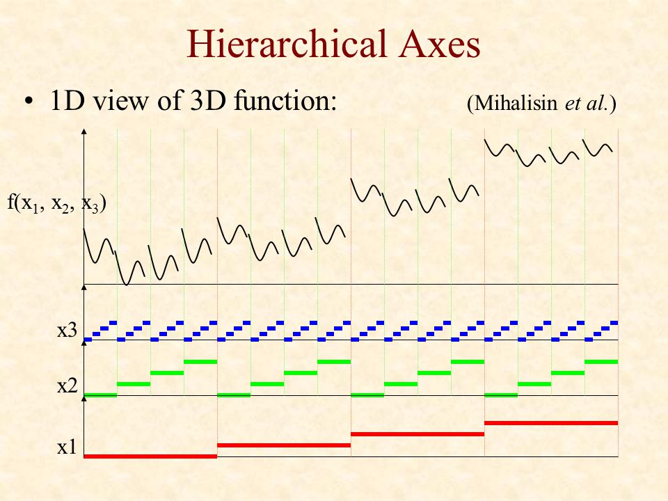 Hierarchical Axes 1D view of 3D function: (Mihalisin et al.) f(x 1, x 2, x 3 ) x3 x2 x1