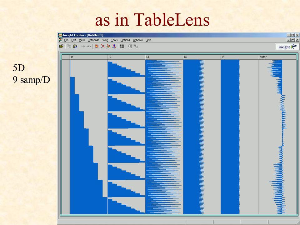 as in TableLens 5D 9 samp/D