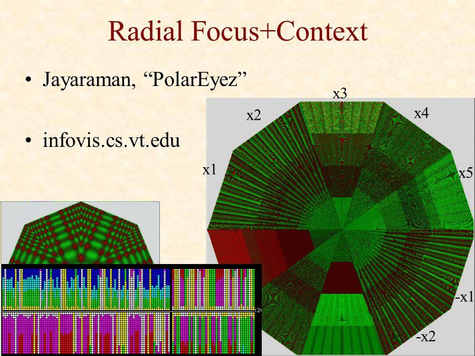 """Radial Focus+Context Jayaraman, """"PolarEyez"""" infovis.cs.vt.edu x1 x2 x3 x4 x5 -x1 -x2-x4 -x5"""