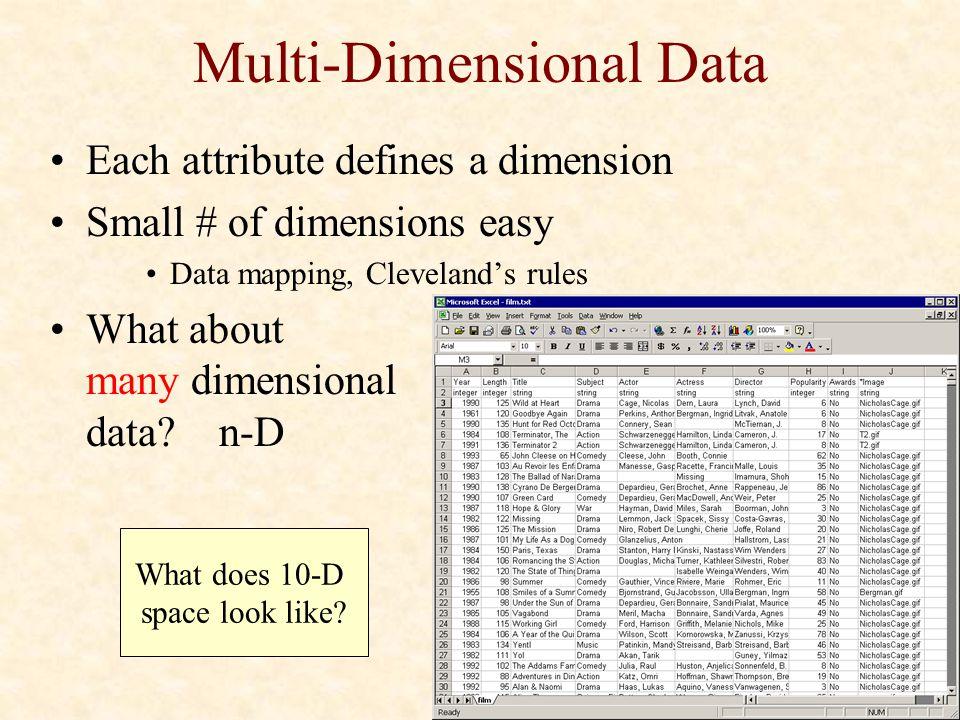 Dynamic Queries cs5764: Information Visualization Chris North
