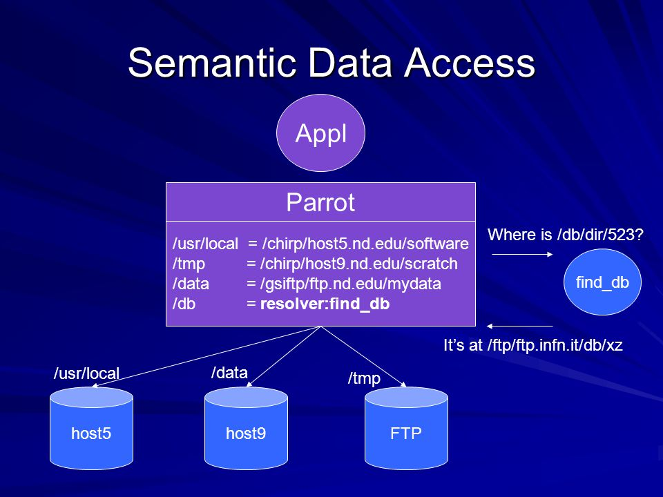 Semantic Data Access Appl Parrot /usr/local = /chirp/host5.nd.edu/software /tmp = /chirp/host9.nd.edu/scratch /data = /gsiftp/ftp.nd.edu/mydata /db = resolver:find_db host5host9FTP /usr/local /tmp /data find_db Where is /db/dir/523.