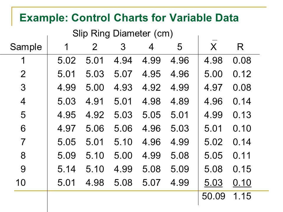 Example: Control Charts for Variable Data Slip Ring Diameter (cm) Sample 12345 X R 15.025.014.944.994.96 4.98 0.08 25.015.035.074.954.96 5.00 0.12 34.