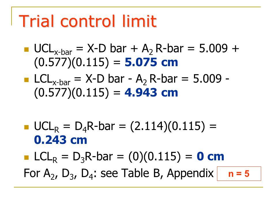 Trial control limit UCL x-bar = X-D bar + A 2 R-bar = 5.009 + (0.577)(0.115) = 5.075 cm LCL x-bar = X-D bar - A 2 R-bar = 5.009 - (0.577)(0.115) = 4.9