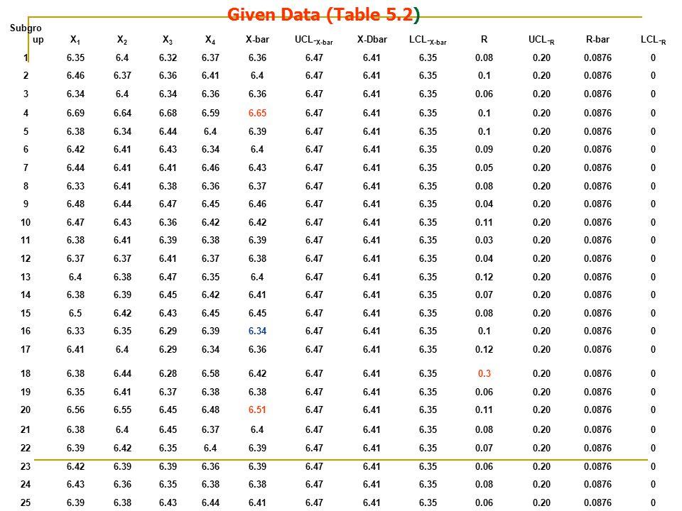 Subgro upX1X1 X2X2 X3X3 X4X4 X-barUCL- X-bar X-DbarLCL- X-bar RUCL- R R-barLCL- R 16.356.46.326.376.366.476.416.350.080.200.08760 26.466.376.366.416.4