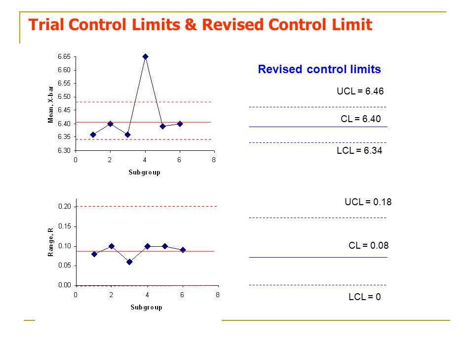 Trial Control Limits & Revised Control Limit UCL = 6.46 CL = 6.40 LCL = 6.34 LCL = 0 CL = 0.08 UCL = 0.18 Revised control limits