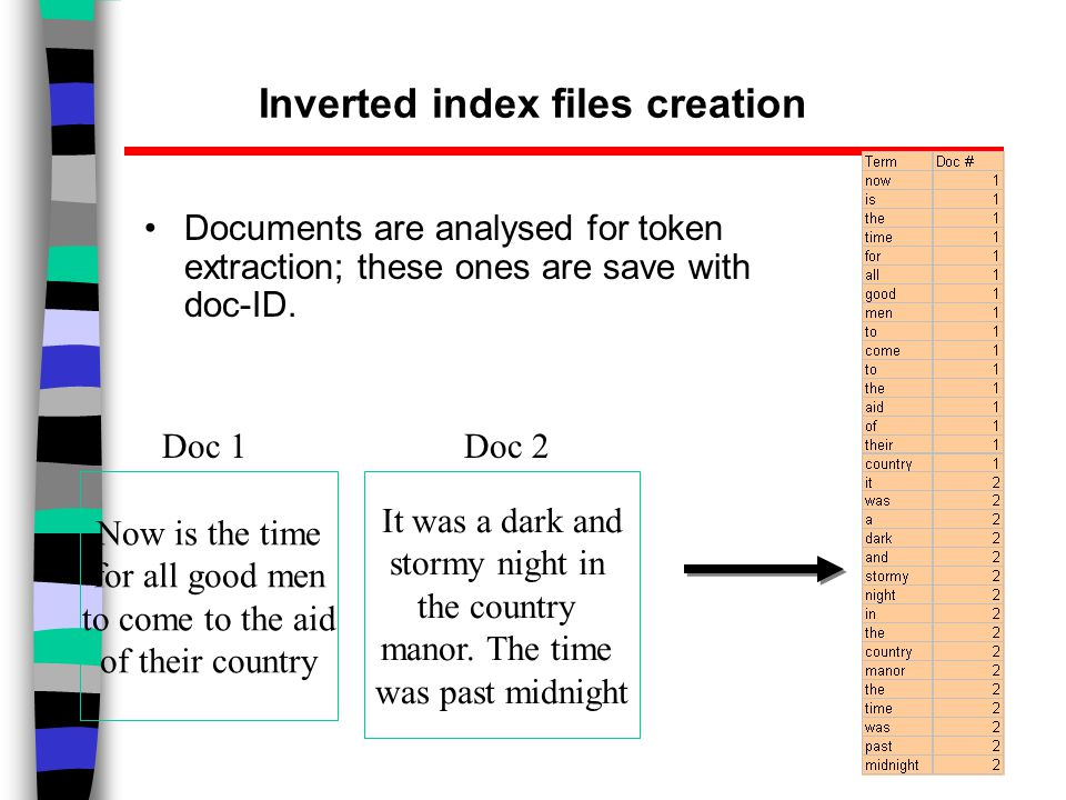 Inverted index files creation Documents are analysed for token extraction; these ones are save with doc-ID.
