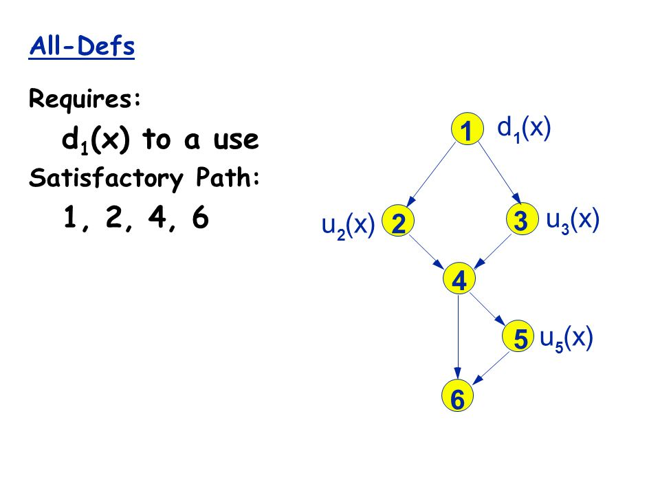 All-Defs Requires: d 1 (x) to a use Satisfactory Path: 1, 2, 4, 6 1 2 3 4 5 6 d 1 (x) u 3 u 5 u 2