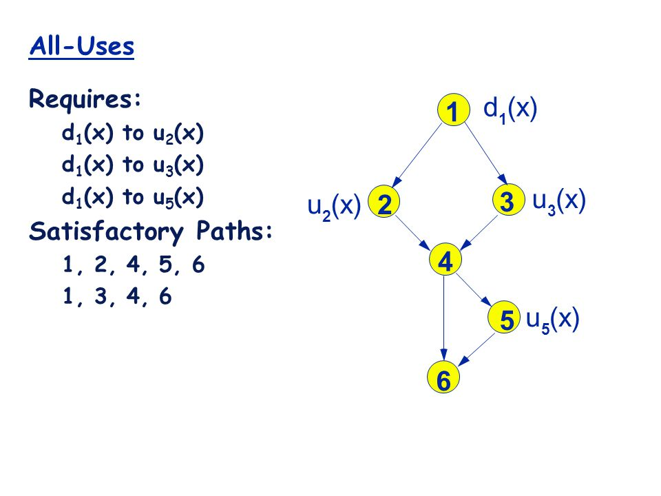 All-Uses Requires: d 1 (x) to u 2 (x) d 1 (x) to u 3 (x) d 1 (x) to u 5 (x) Satisfactory Paths: 1, 2, 4, 5, 6 1, 3, 4, 6 1 2 3 4 5 6 d 1 (x) u 3 u 5 u 2