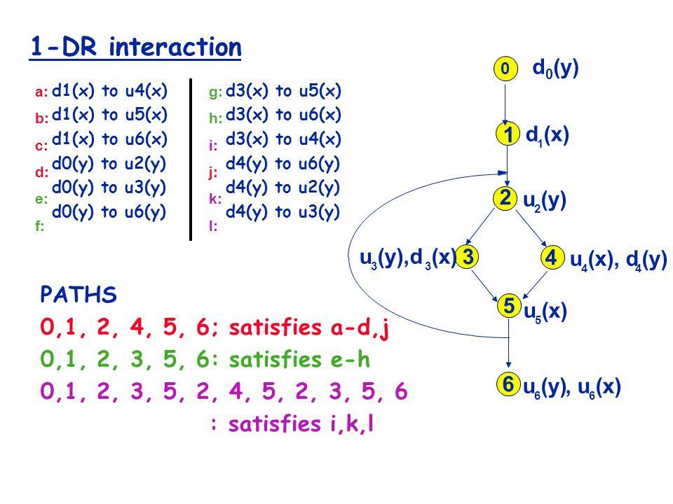 1-DR interaction d1(x) to u4(x) d1(x) to u5(x) d1(x) to u6(x) d0(y) to u2(y) d0(y) to u3(y) d0(y) to u6(y) d3(x) to u5(x) d3(x) to u6(x) d3(x) to u4(x) d4(y) to u6(y) d4(y) to u2(y) d4(y) to u3(y) a: b: c: d: e: f: g: h: i: j: k: l: u 4 (x), d 4 (y) d 1 (x) 1 2 3 4 5 6 u 2 (y) u 5 (x) u 6 (y),u 6 (x) u 3 (y),d 3 (x) 0 d 0 (y) PATHS 0,1, 2, 4, 5, 6; satisfies a-d,j 0,1, 2, 3, 5, 6: satisfies e-h 0,1, 2, 3, 5, 2, 4, 5, 2, 3, 5, 6 : satisfies i,k,l