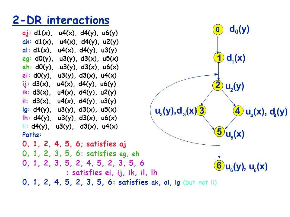 2-DR interactions aj: d1(x), u4(x), d4(y), u6(y) ak: d1(x), u4(x), d4(y), u2(y) al: d1(x), u4(x), d4(y), u3(y) eg: d0(y), u3(y), d3(x), u5(x) eh: d0(y), u3(y), d3(x), u6(x) ei: d0(y), u3(y), d3(x), u4(x) ij: d3(x), u4(x), d4(y), u6(y) ik: d3(x), u4(x), d4(y), u2(y) il: d3(x), u4(x), d4(y), u3(y) lg: d4(y), u3(y), d3(x), u5(x) lh: d4(y), u3(y), d3(x), u6(x) li: d4(y), u3(y), d3(x), u4(x) Paths: 0, 1, 2, 4, 5, 6; satisfies aj 0, 1, 2, 3, 5, 6: satisfies eg, eh 0, 1, 2, 3, 5, 2, 4, 5, 2, 3, 5, 6 : satisfies ei, ij, ik, il, lh 0, 1, 2, 4, 5, 2, 3, 5, 6: satisfies ak, al, lg (but not li) u 4 (x), d 4 (y) d 1 (x) 1 2 3 4 5 6 u 2 (y) u 5 (x) u 6 (y),u 6 (x) u 3 (y),d 3 (x) 0 d 0 (y)