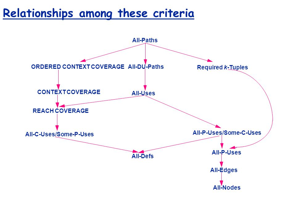 Relationships among these criteria All-Paths All-DU-Paths All-Uses All-Defs Requiredk-Tuples All-P-Uses All-Edges All-Nodes All-P-Uses/Some-C-Uses ORDERED CONTEXT COVERAGE CONTEXT COVERAGE REACH COVERAGE All-C-Uses/Some-P-Uses