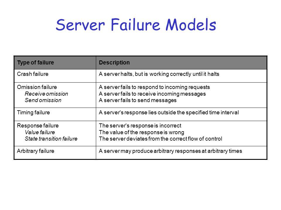 Server Failure Models Type of failureDescription Crash failureA server halts, but is working correctly until it halts Omission failure Receive omissio