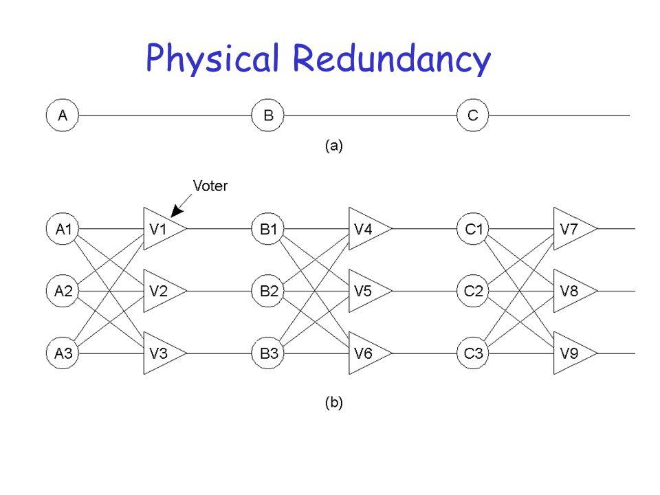Physical Redundancy r Triple modular redundancy.