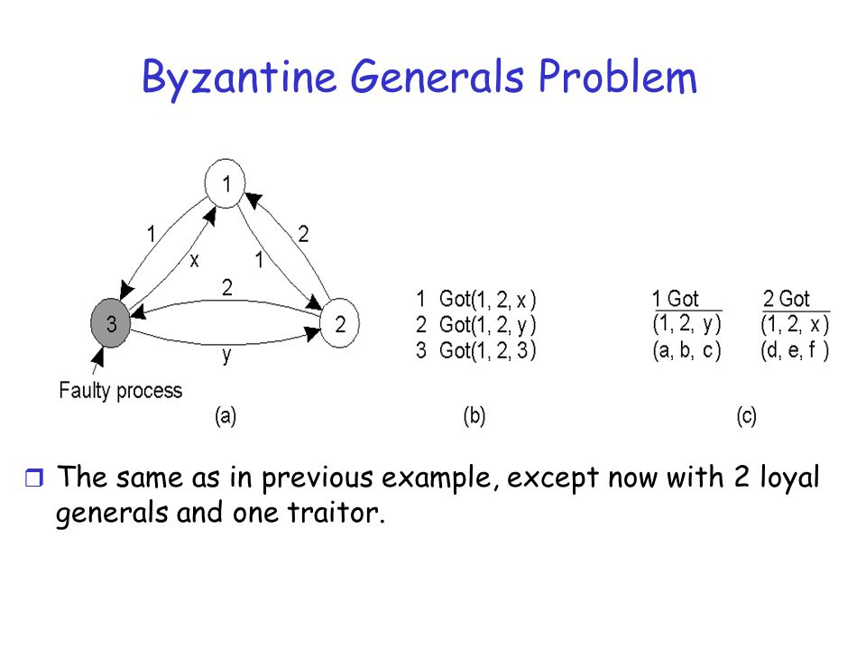 Byzantine Generals Problem r The same as in previous example, except now with 2 loyal generals and one traitor.