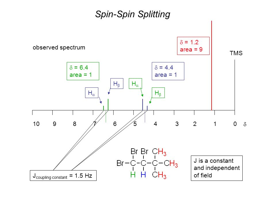 Spin-Spin Splitting observed spectrum 012357896410  TMS  = 1.2 area = 9  = 4.4 area = 1  = 6.4 area = 1 HH HH HH HH J coupling constant = 1.5 Hz J is a constant and independent of field