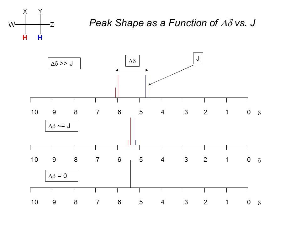 Peak Shape as a Function of  vs.