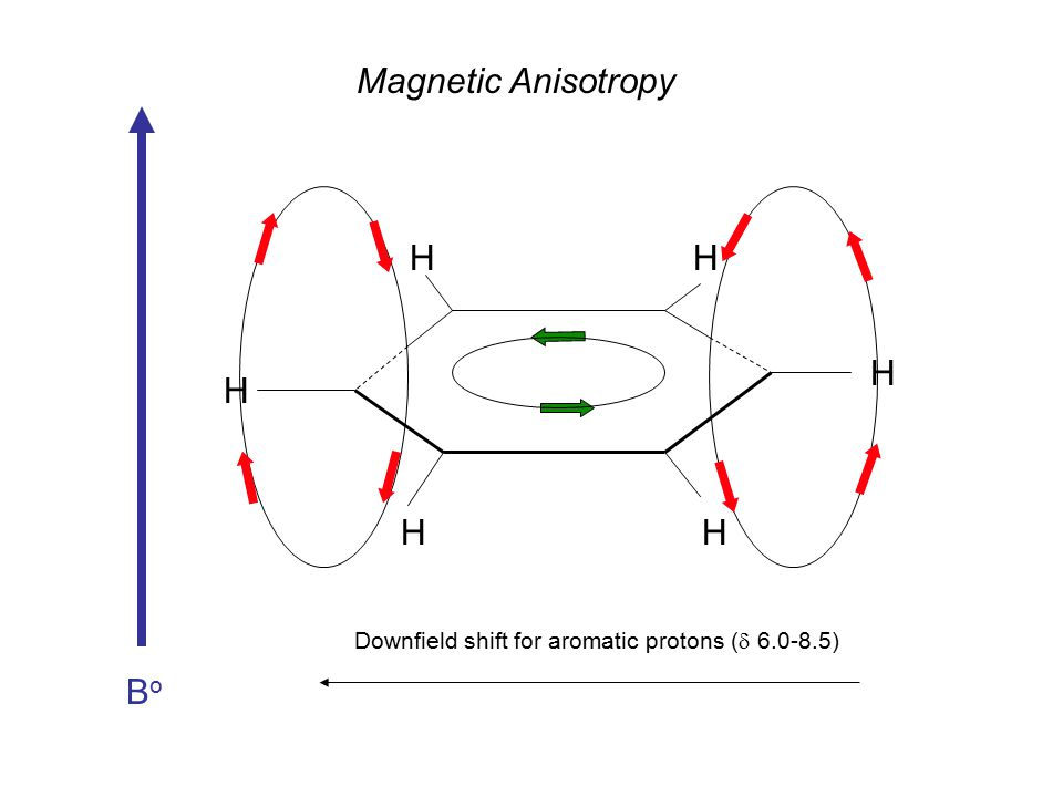 BoBo Downfield shift for aromatic protons (  6.0-8.5) Magnetic Anisotropy H H HH HH