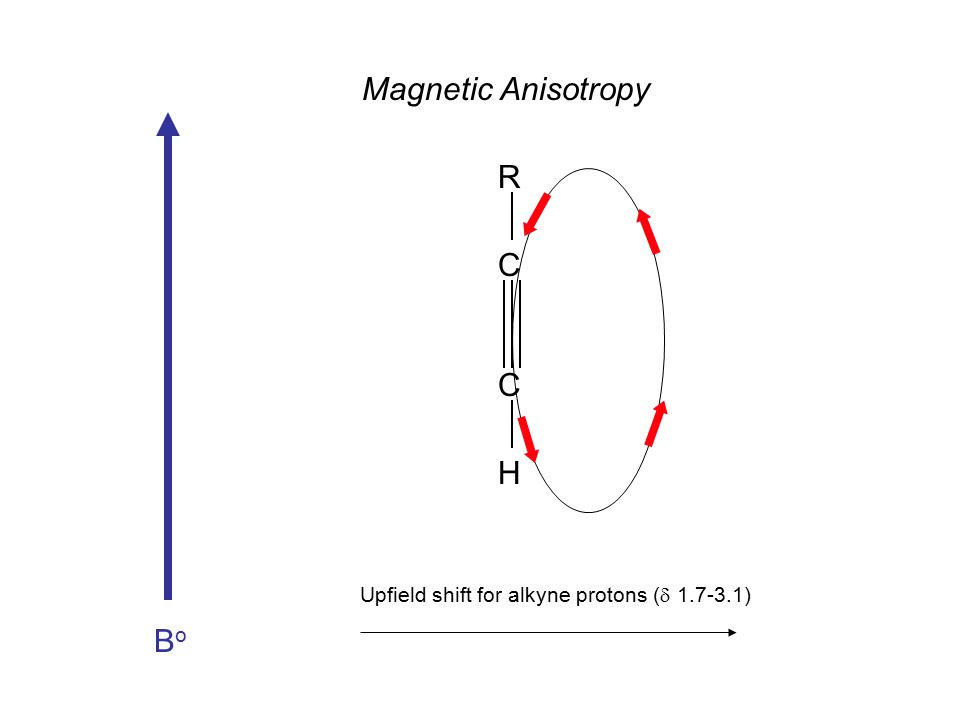 BoBo Upfield shift for alkyne protons (  1.7-3.1) Magnetic Anisotropy C C R H