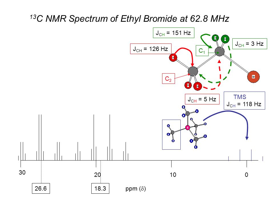 13 C NMR Spectrum of Ethyl Bromide at 62.8 MHz 01020 30 ppm (  ) TMS J CH = 118 Hz J CH = 151 Hz C1C1 J CH = 5 Hz 26.6 J CH = 3 Hz 18.3 J CH = 126 Hz C2C2