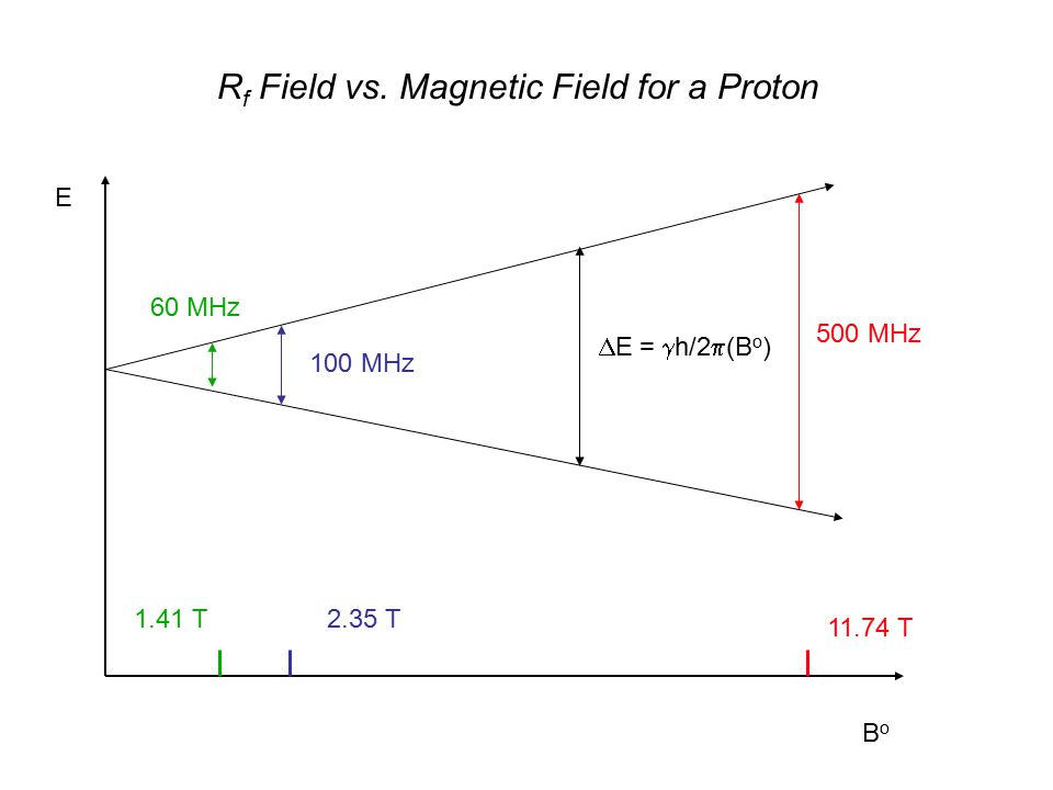 E BoBo 500 MHz 11.74 T 2.35 T 100 MHz 60 MHz 1.41 T  E =  h/2  (B o ) R f Field vs.