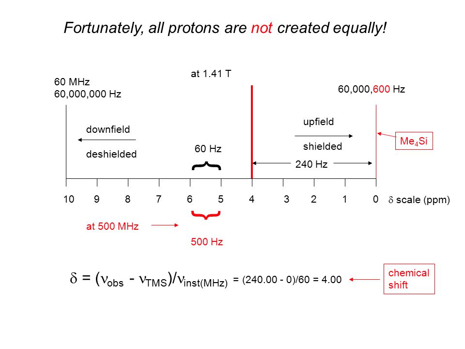 Fortunately, all protons are not created equally! at 1.41 T 60 MHz 60,000,000 Hz upfield shielded downfield deshielded 60,000,600 Hz Me 4 Si } 60 Hz }