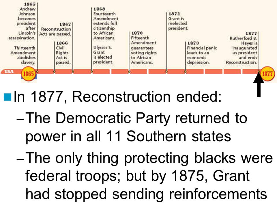 In 1877, Reconstruction ended: – The Democratic Party returned to power in all 11 Southern states – The only thing protecting blacks were federal troo