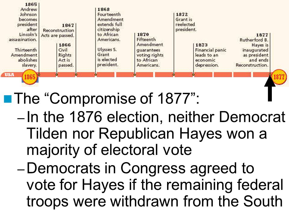 The Compromise of 1877 : – In the 1876 election, neither Democrat Tilden nor Republican Hayes won a majority of electoral vote – Democrats in Congress agreed to vote for Hayes if the remaining federal troops were withdrawn from the South