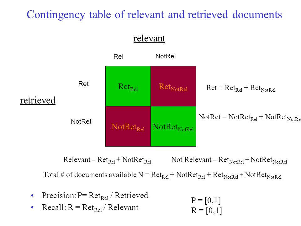 Contingency table of relevant and retrieved documents Precision: P= Ret Rel / Retrieved Recall: R = Ret Rel / Relevant Ret Rel Ret NotRel NotRet Rel N