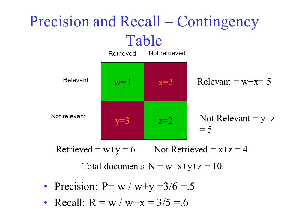 Precision and Recall – Contingency Table Precision: P= w / w+y =3/6 =.5 Recall: R = w / w+x = 3/5 =.6 w=3x=2 y=3z=2 Relevant = w+x= 5 Retrieved = w+y