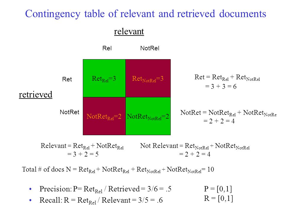 Contingency table of relevant and retrieved documents Precision: P= Ret Rel / Retrieved = 3/6 =.5 Recall: R = Ret Rel / Relevant = 3/5 =.6 Ret Rel =3Ret NotRel =3 NotRet Rel =2NotRet NotRel =2 Ret = Ret Rel + Ret NotRel = 3 + 3 = 6 Relevant = Ret Rel + NotRet Rel = 3 + 2 = 5 NotRelRel Ret NotRet Total # of docs N = Ret Rel + NotRet Rel + Ret NotRel + NotRet NotRel = 10 P = [0,1] R = [0,1] Not Relevant = Ret NotRel + NotRet NotRel = 2 + 2 = 4 NotRet = NotRet Rel + NotRet NotRe = 2 + 2 = 4 retrieved relevant
