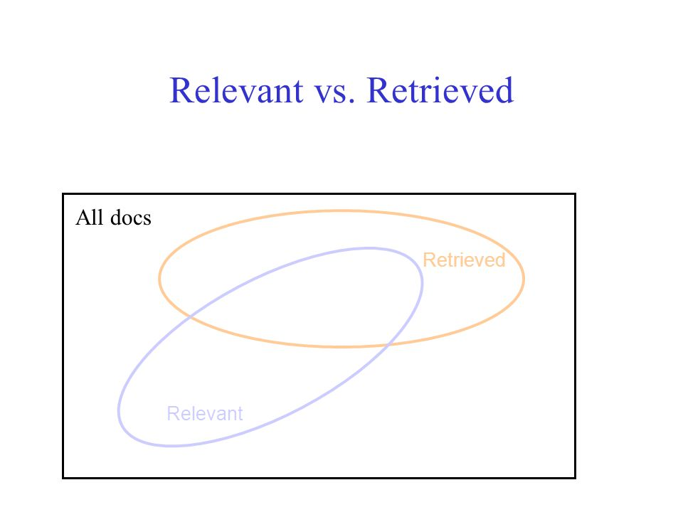 Relevant vs. Retrieved Relevant Retrieved All docs