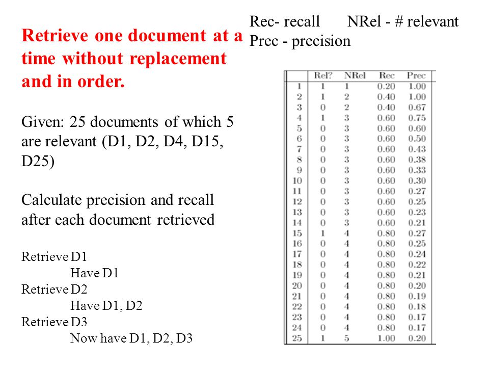 Retrieve one document at a time without replacement and in order. Given: 25 documents of which 5 are relevant (D1, D2, D4, D15, D25) Calculate precisi