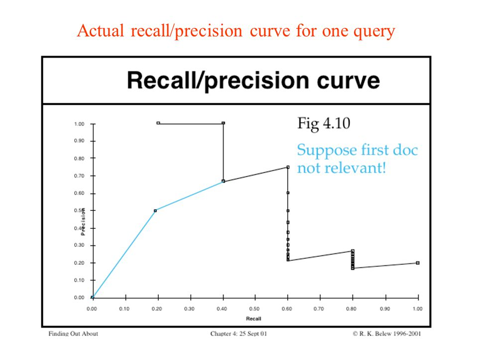 Actual recall/precision curve for one query