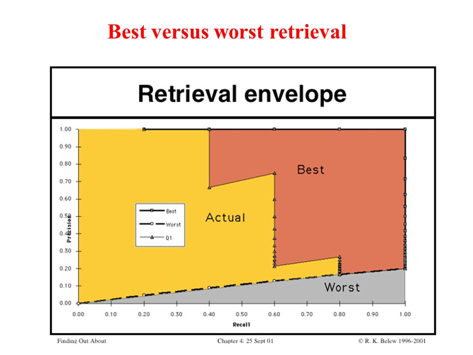 Best versus worst retrieval