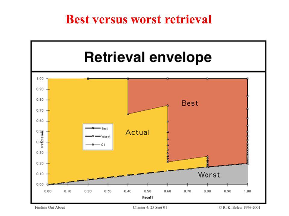 Best versus worst retrieval