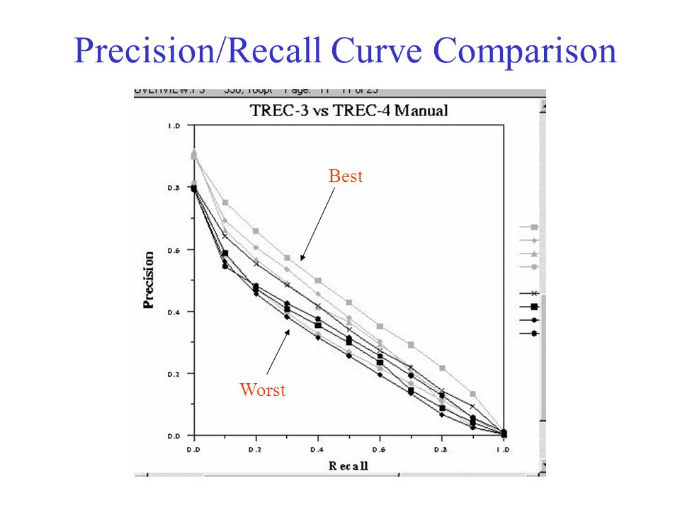 Precision/Recall Curve Comparison Best Worst