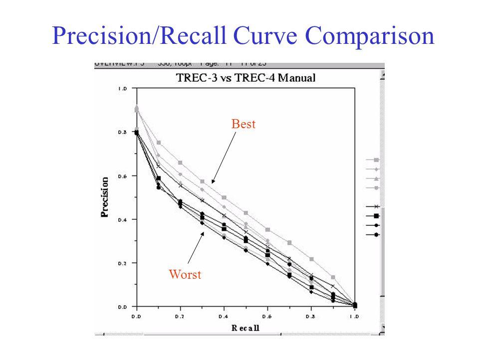 Precision/Recall Curve Comparison Best Worst