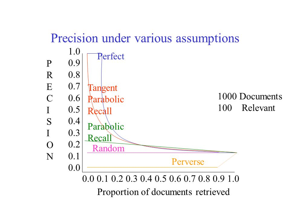 Precision under various assumptions 1000 Documents 100 Relevant 1.0 0.9 0.8 0.7 0.6 0.5 0.4 0.3 0.2 0.1 0.0 PRECISIONPRECISION 0.0 0.1 0.2 0.3 0.4 0.5