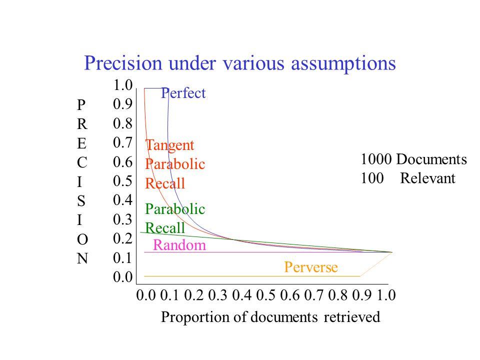 Precision under various assumptions 1000 Documents 100 Relevant 1.0 0.9 0.8 0.7 0.6 0.5 0.4 0.3 0.2 0.1 0.0 PRECISIONPRECISION 0.0 0.1 0.2 0.3 0.4 0.5 0.6 0.7 0.8 0.9 1.0 Proportion of documents retrieved Random Perfect Perverse Tangent Parabolic Recall Parabolic Recall