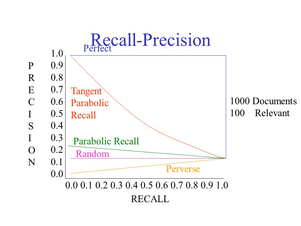 IS 240 – Spring 2011 Recall-Precision 1000 Documents 100 Relevant 1.0 0.9 0.8 0.7 0.6 0.5 0.4 0.3 0.2 0.1 0.0 PRECISIONPRECISION 0.0 0.1 0.2 0.3 0.4 0