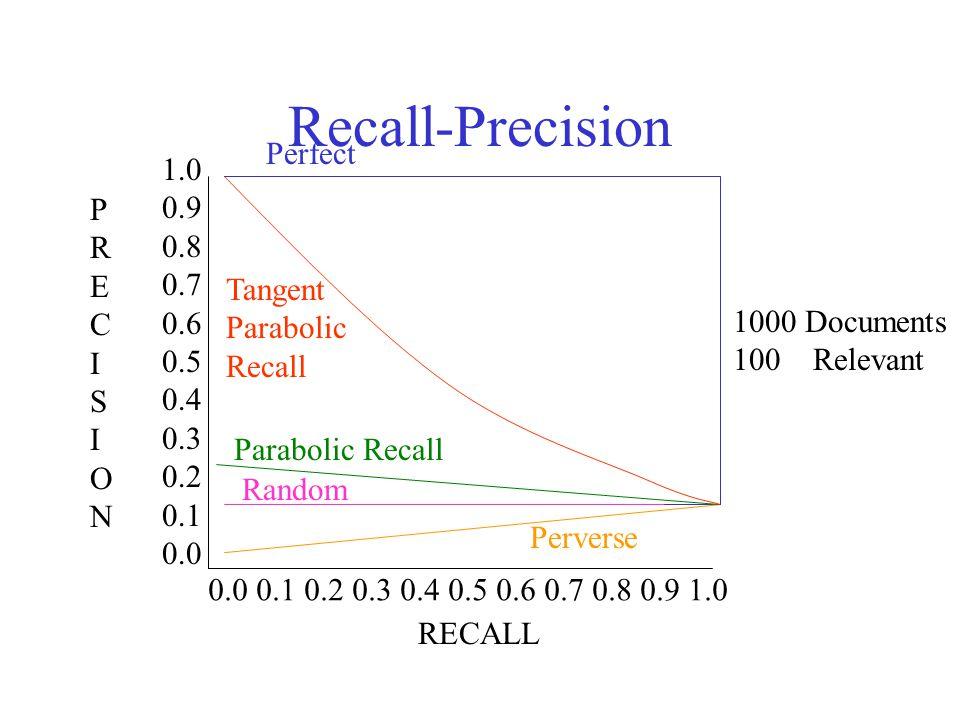 IS 240 – Spring 2011 Recall-Precision 1000 Documents 100 Relevant 1.0 0.9 0.8 0.7 0.6 0.5 0.4 0.3 0.2 0.1 0.0 PRECISIONPRECISION 0.0 0.1 0.2 0.3 0.4 0.5 0.6 0.7 0.8 0.9 1.0 RECALL Random Perfect Perverse Tangent Parabolic Recall Parabolic Recall