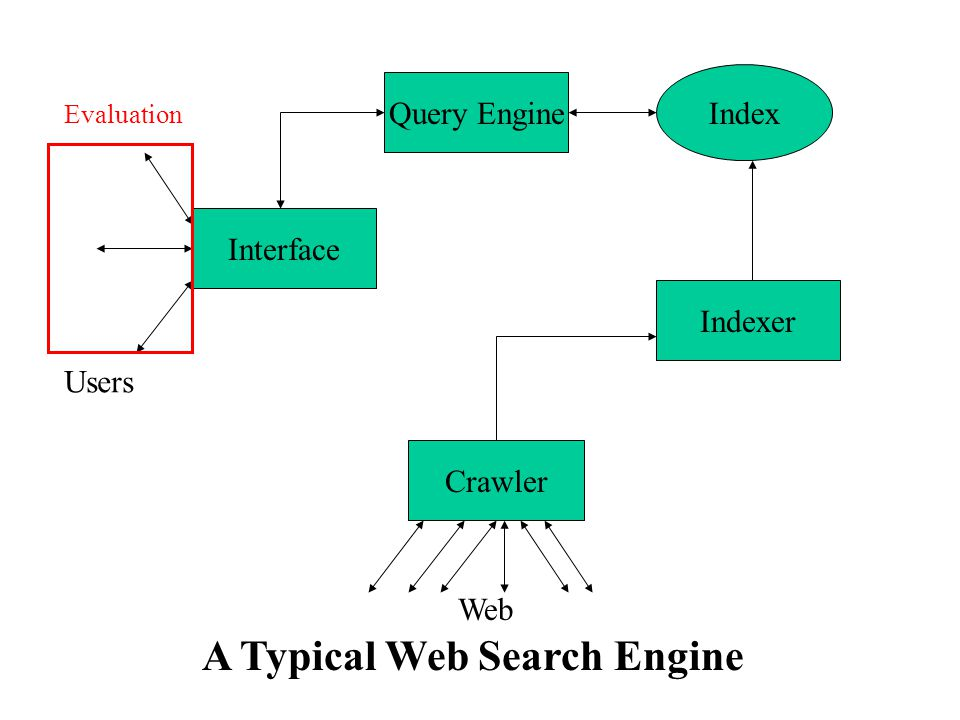 Interface Query Engine Indexer Index Crawler Users Web A Typical Web Search Engine Evaluation